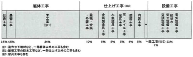 表1 一般的な本体工事費の割合(木造2階建ての場合)