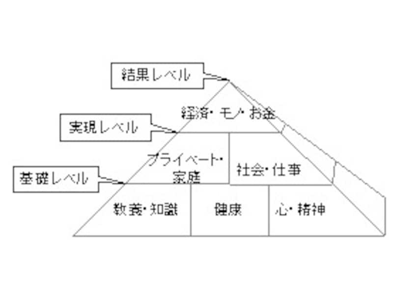 夢・人生ピラミッド