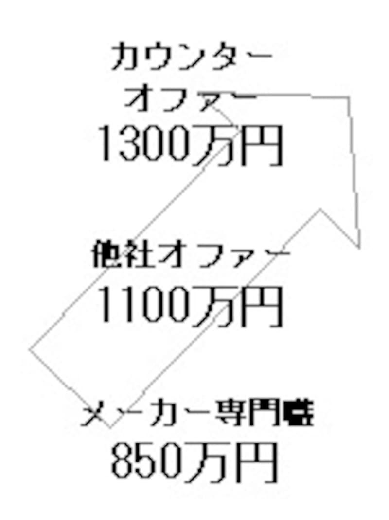 カウンター・オファーで年収450万円アップ!