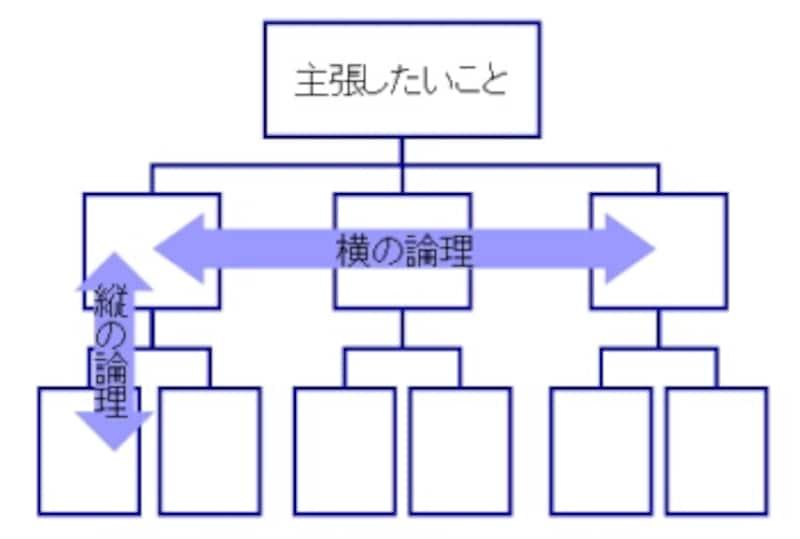 論理的な主張の構造