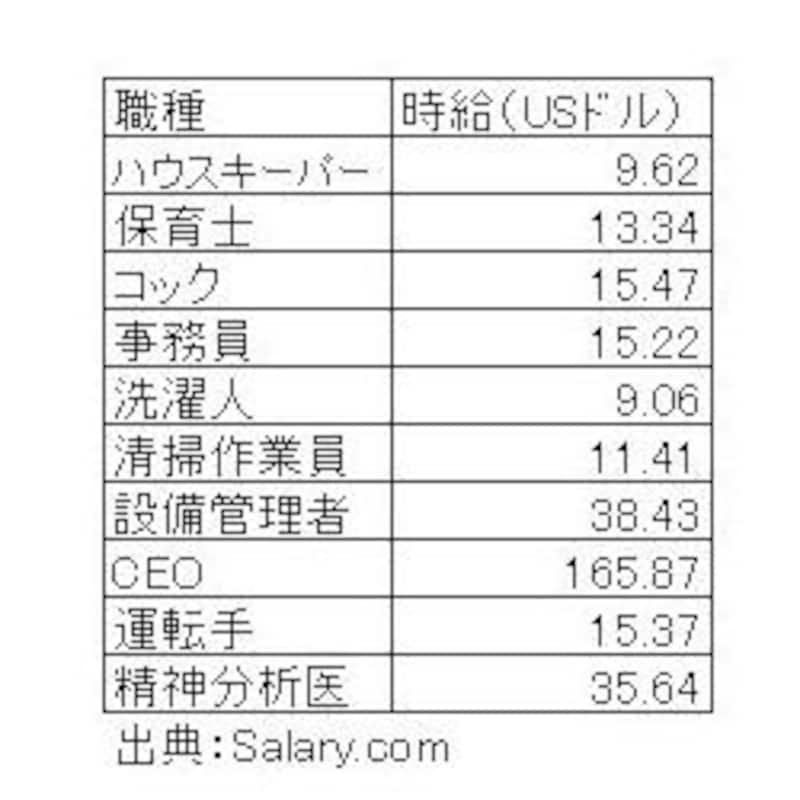 家事労働の時給一覧(USドル)