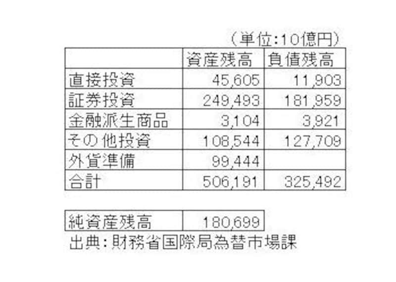 投資項目別対外純資産残高表