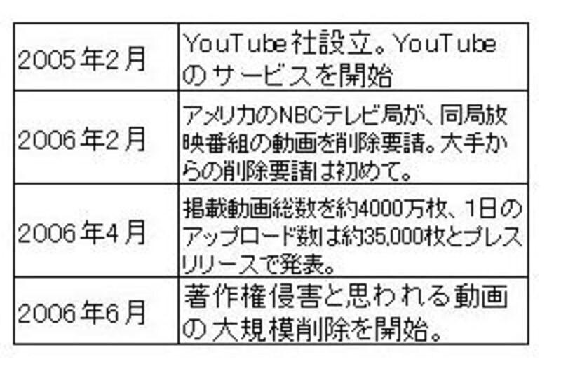 YouTube設立以来の歴史と経緯表(1)