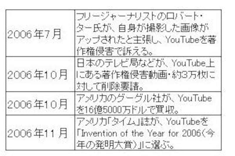 YouTube設立以来の歴史と経緯(2)