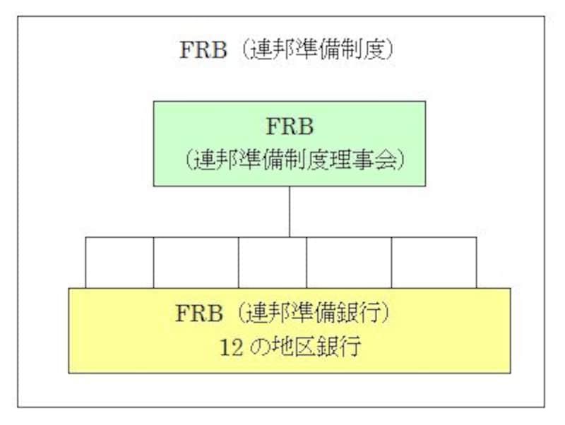 3つのFRBの関係図