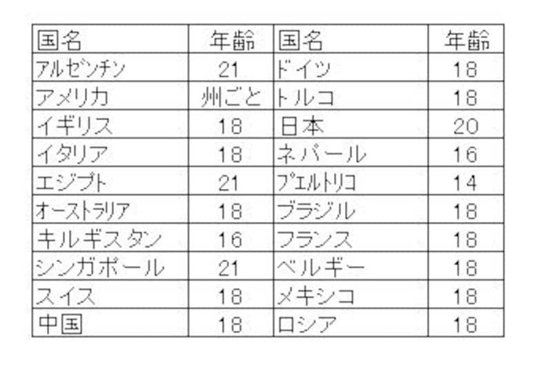 主要国の成人年齢一覧表