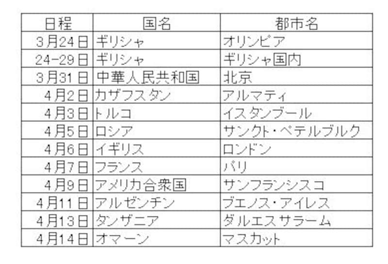 国際ルートスケジュール(1)