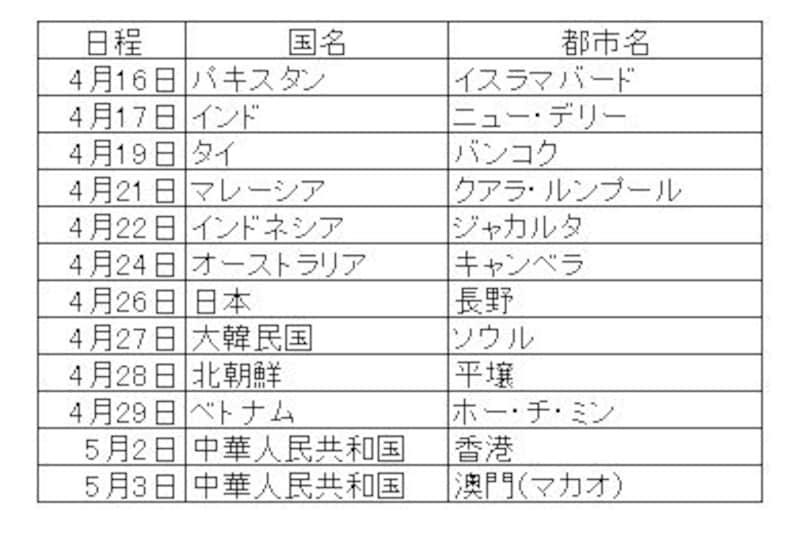 国際ルートスケジュール(2)