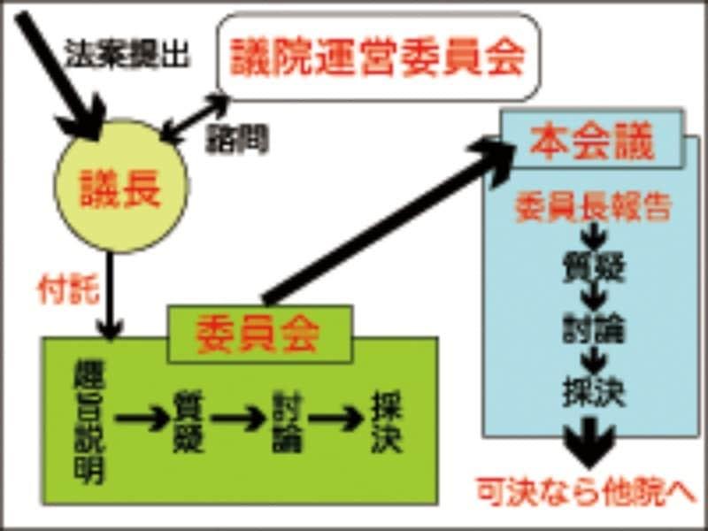 日本の法律ができるまでの流れや成立までのかかる期間 [社会ニュース ...