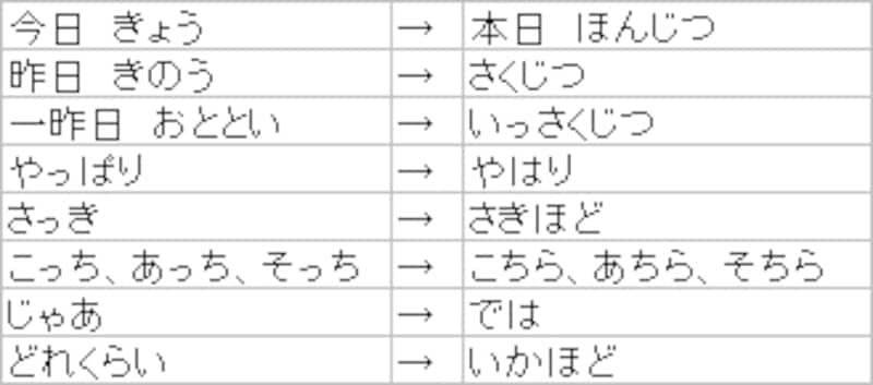 言葉遣い表1