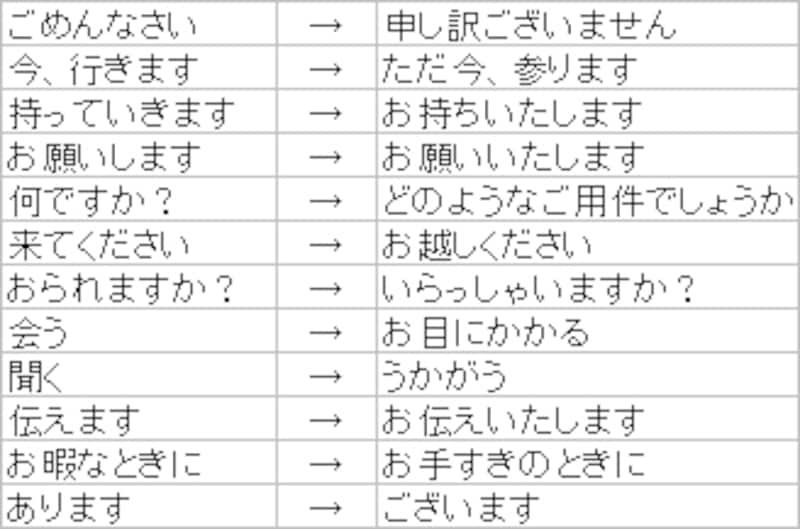 言葉遣い表2