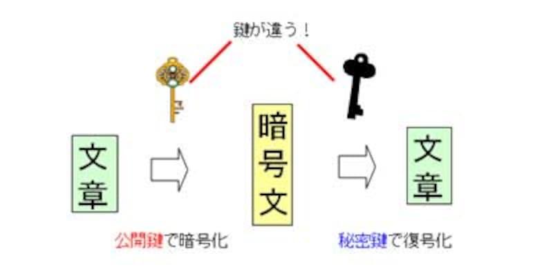 公開鍵暗号方式
