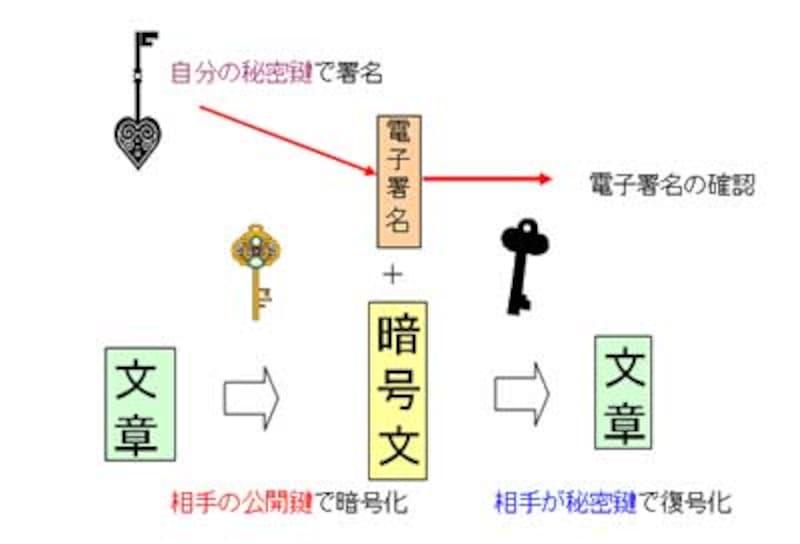 相手の公開鍵で暗号化して自分の秘密鍵で電子署名