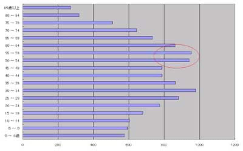 人口(総務省統計局)
