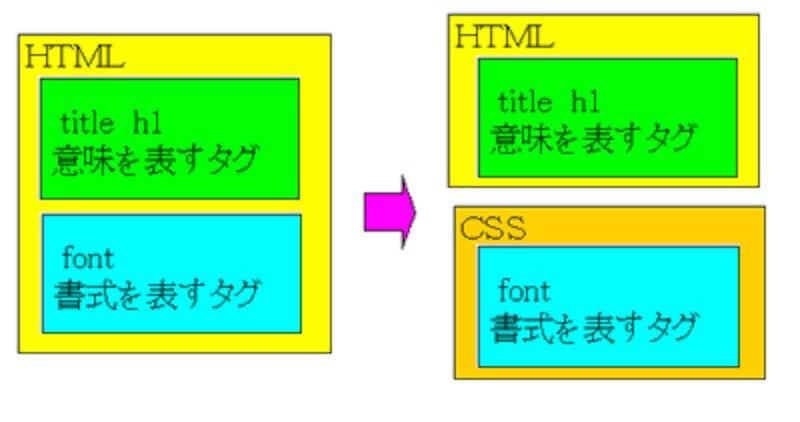 HTMLとCSSに分けたホームページ作り