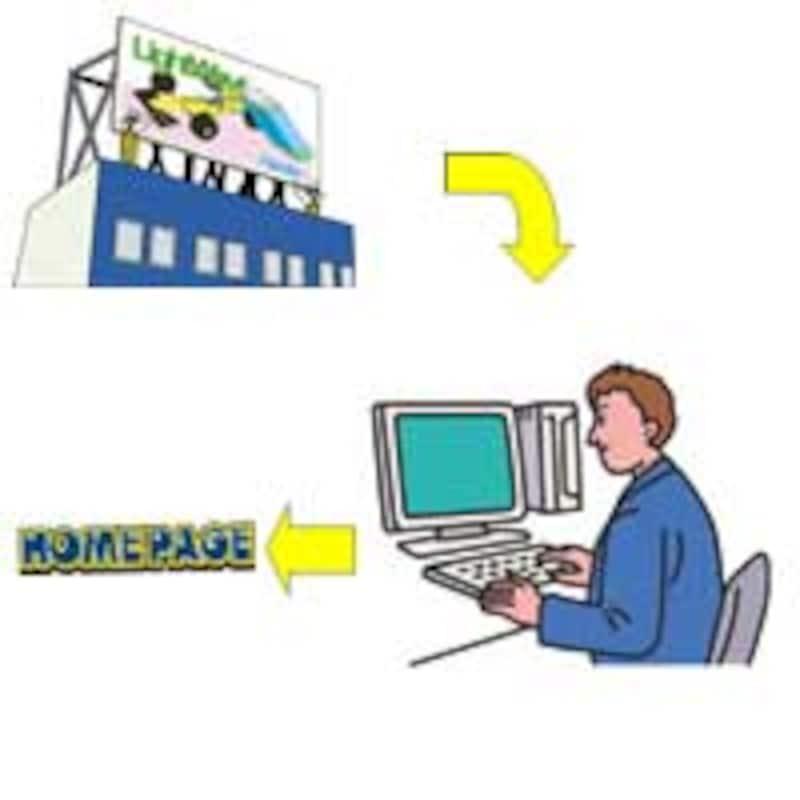 広告を流し、検索キーワードからWebサイトへ誘導するプル型