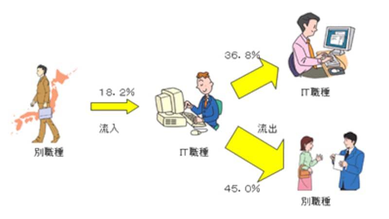 IT関係職種からの人材流出が45%