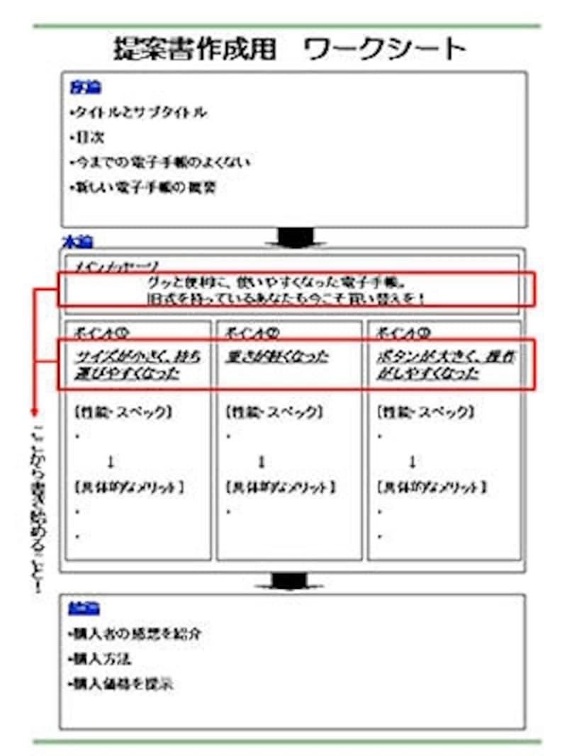 提案書ワークシートのフォーマット。序論、本論、結論の三部構成で提案内容を整理する