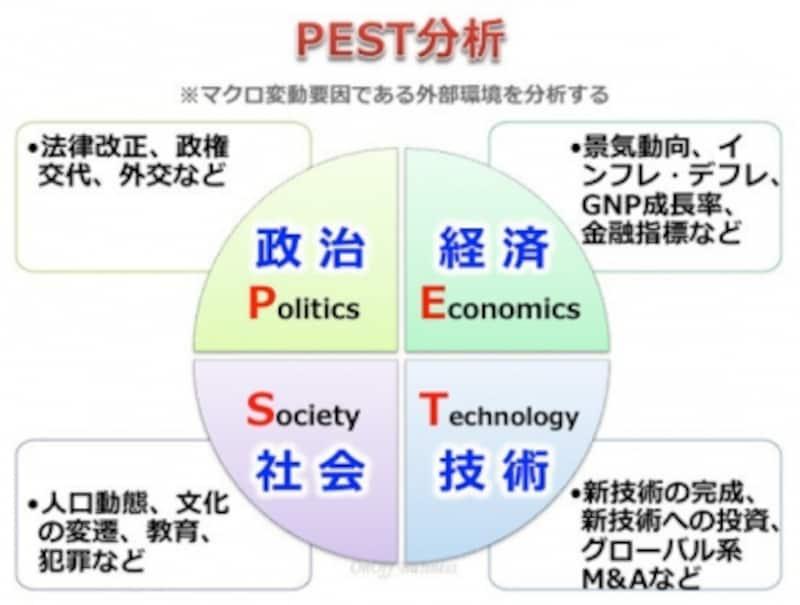 マーケティング,マクロ環境,PEST分析,マクロ環境分析,マクロ的外部環境