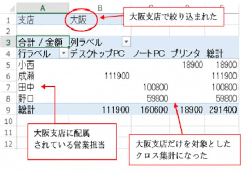 大阪支店だけを対象としたクロス集計が完了