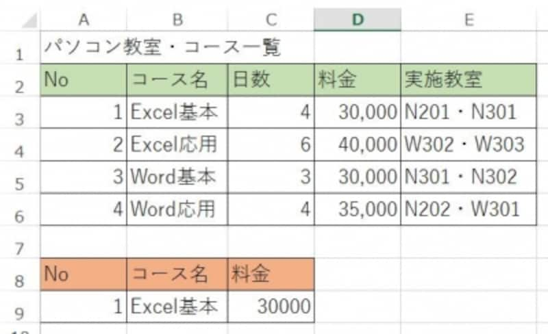 [A9]のセルでNoを検索すると、上の表からコース名と料金が検索され、自動的に表示される