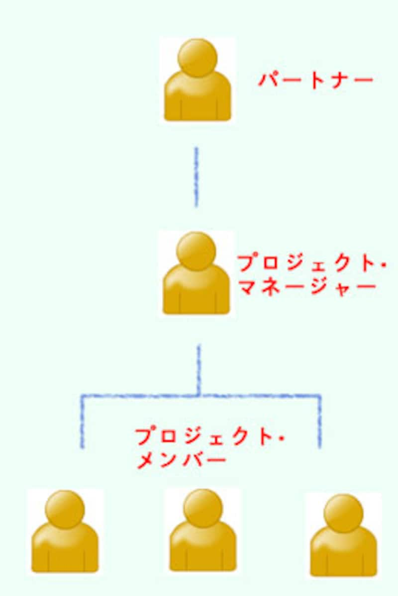 コンサルティング会社の組織図