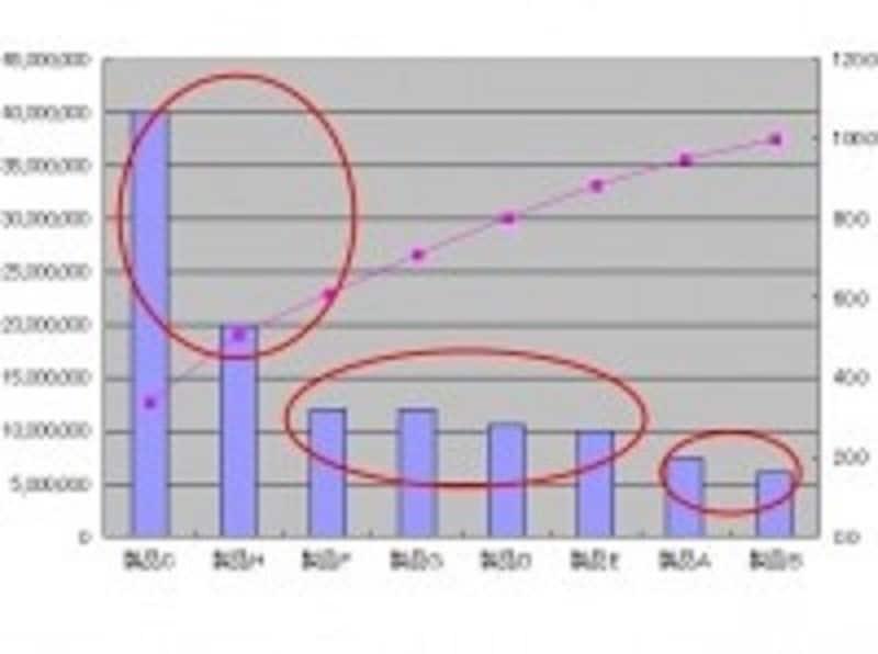 製品を売上高の多い順にA、B、Cの3グループに分けて管理するABC分析
