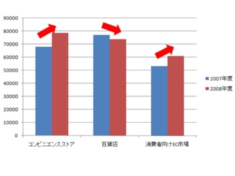 消費者向けEC市場売上高の伸び率が高く、コンビニの売上高を超える日も近い