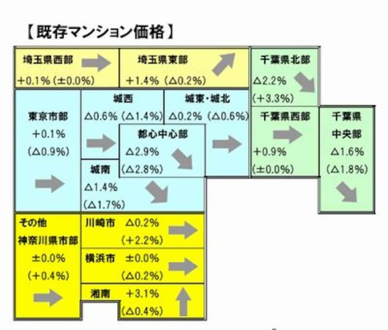 各エリアごとの四半期変動率(既存マンション価格)