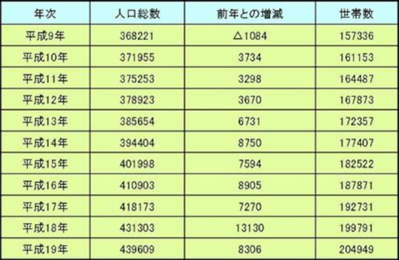 出典:江東区区民課 1月1日時点の人口、世帯数の推移