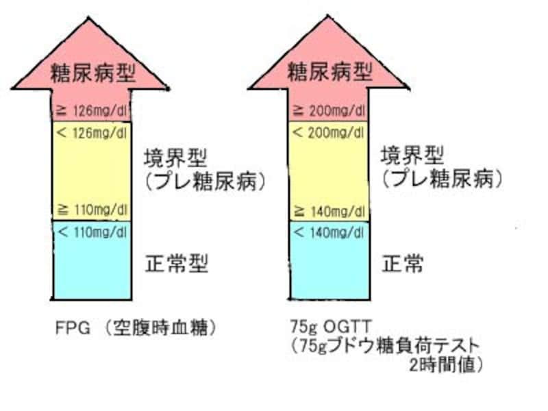 境界型(プレ糖尿病)の判定基準