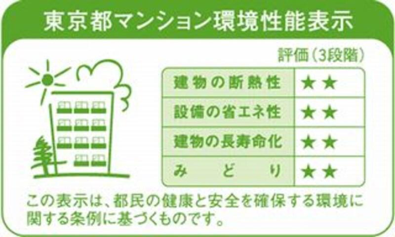 東京都の環境性能表示
