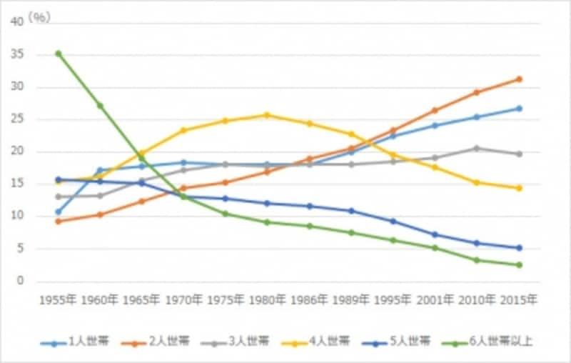 【図2】世帯規模別世帯数構成比の変化