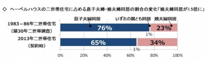 【図4】息子夫婦・娘夫婦同居における同居前不安と解消法(2015年)