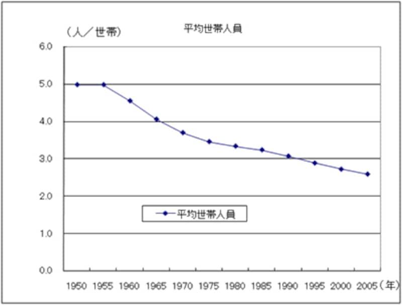 グラフ2:世帯平均人員の推移 (国勢調査)