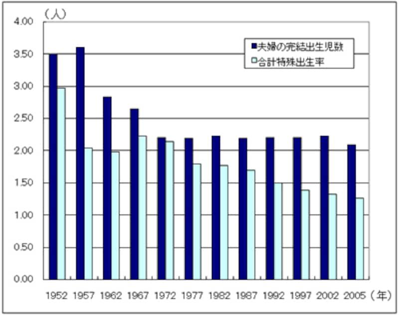 グラフ3:合計特殊出生率と完結出生児数 人口問題研究所 出生動向基本調査