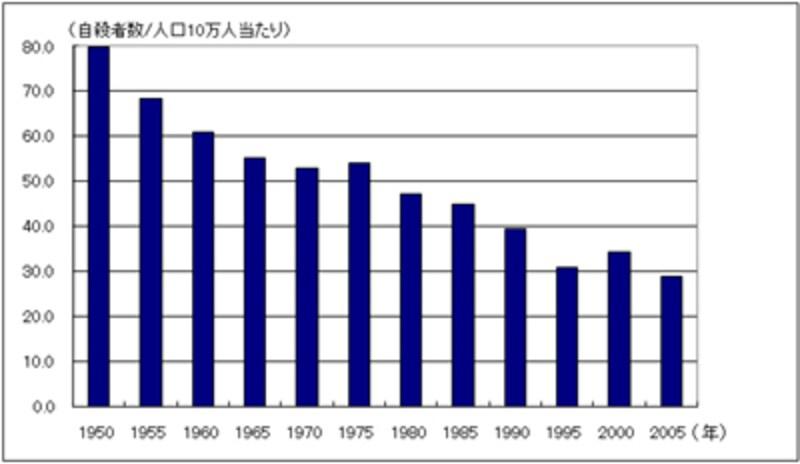 グラフ 65歳以上の自殺率の推移