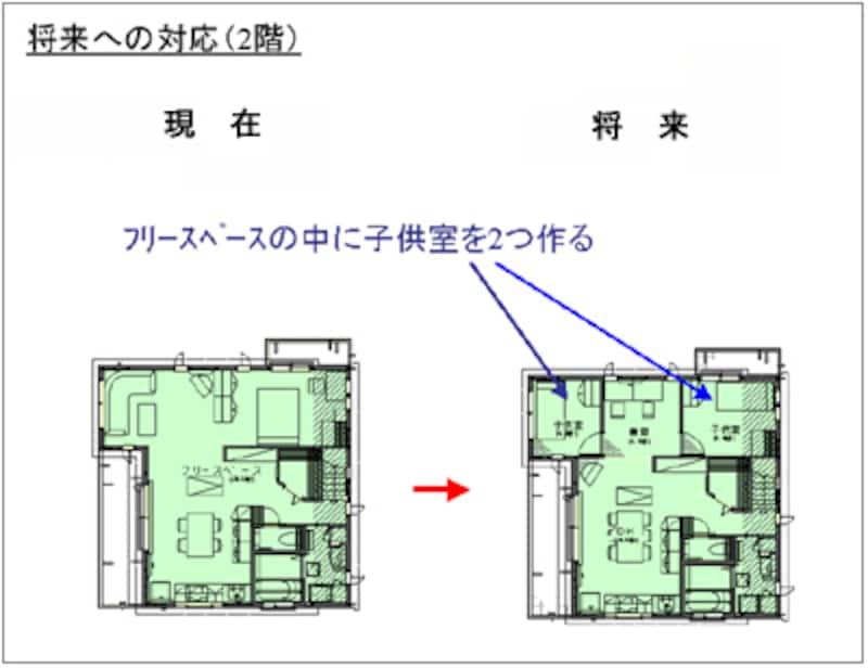 2階の将来対応 想定