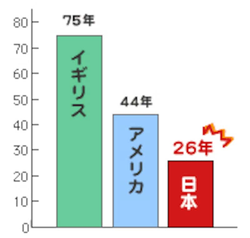 住宅の平均寿命