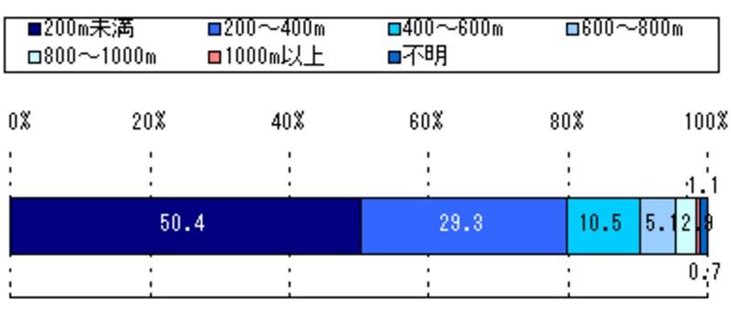 幹線道路からの距離別構成比