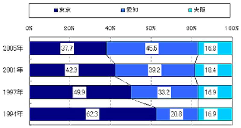 各都市の二世帯住宅居住者(比率)