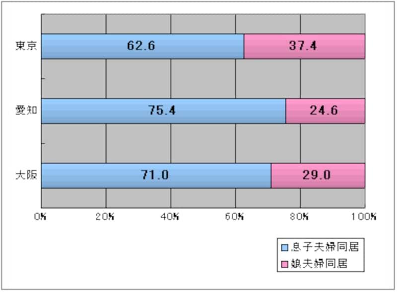 2005年・都市別同居形態(比率)