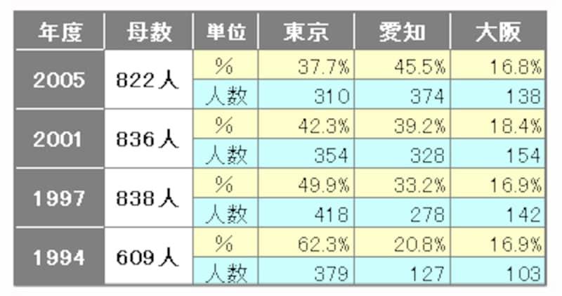 各都市の二世帯住宅居住者(実数)