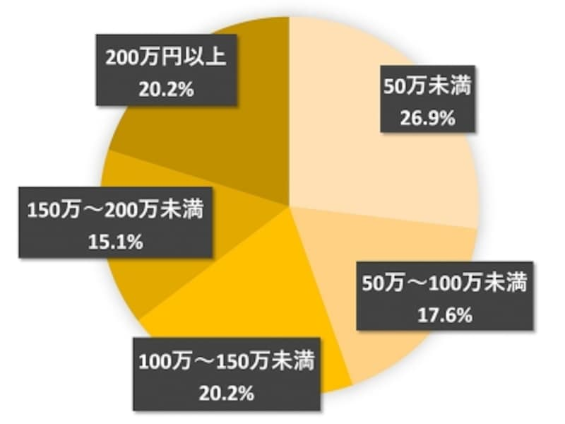 キッチンリフォーム価格分布