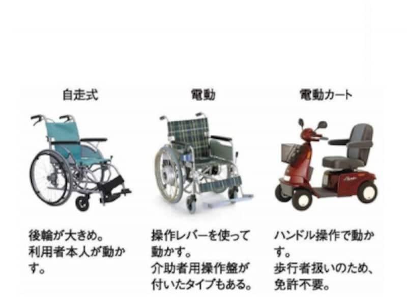 本人が車いすを操作できる場合は、自走式を選ぶ