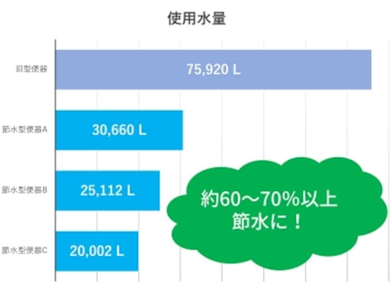 使用水量の比較