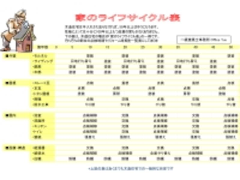 リフォームサイクル表