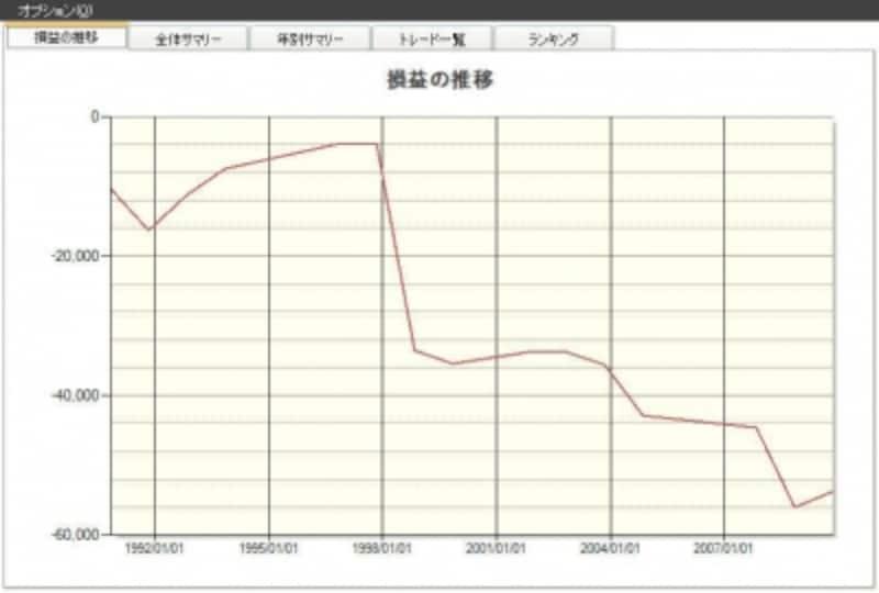 ドル円の資産曲線