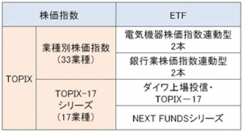 33業種別の株価指数を対象とするETFは、今はこの2業種のみとなっています