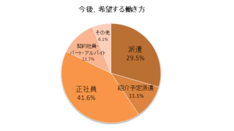 出所:日本人材派遣協会「2009年度派遣スタッフWebアンケート—1万人調査—」